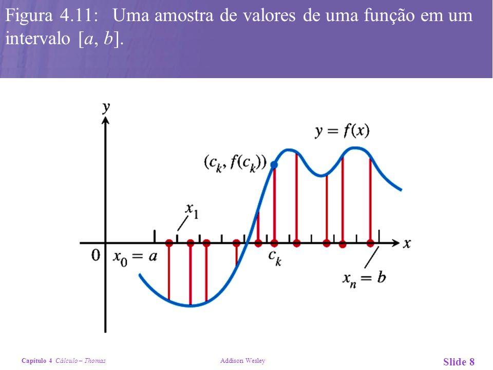 Figura 4.11: Uma amostra de valores de uma função em um intervalo [a, b].
